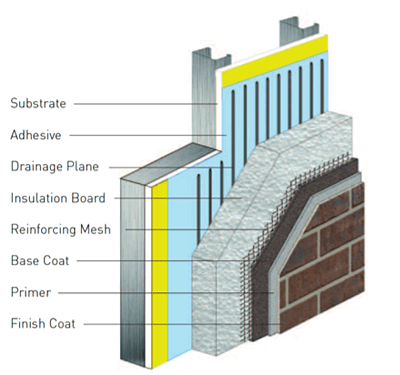 Eifs stucco dallas exterior insulation finishing system for Exterior wall construction materials